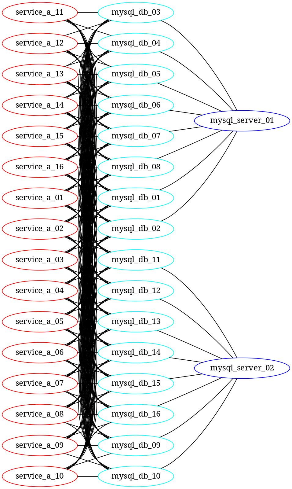 数据库访问模型