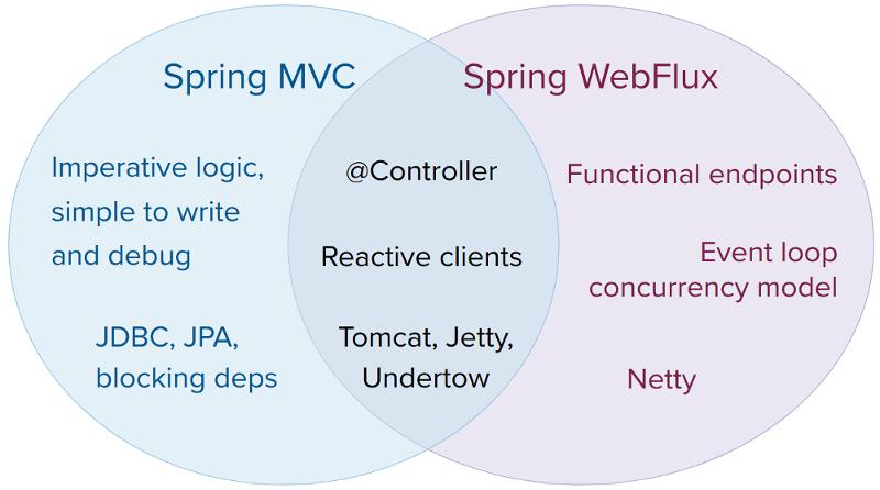 spring-webflux-vs-webmvc