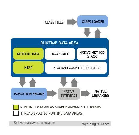 jvm memory model 1